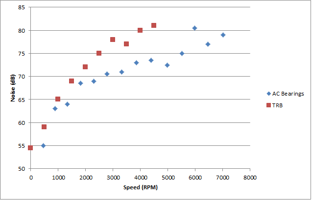 Spindle bearing noise comparison.png